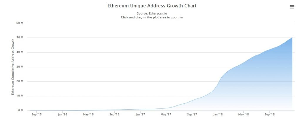 ETH addresses