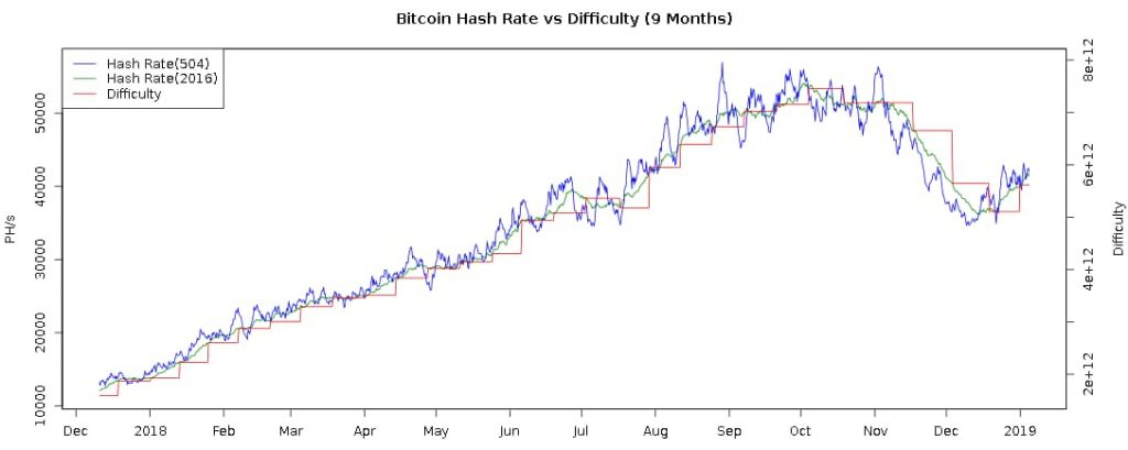 bitcoin difficulty and hashrate